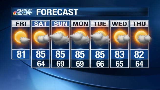 Temperatures will rise into the mid 80s this weekend.
