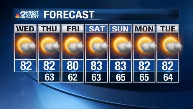 Expect a high today in the low 80s.