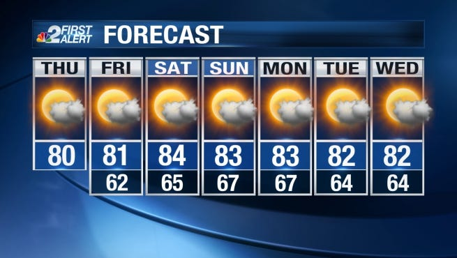 Afternoon highs on Thursday will top out between the upper 70s and low 80 under partly cloudy skies.