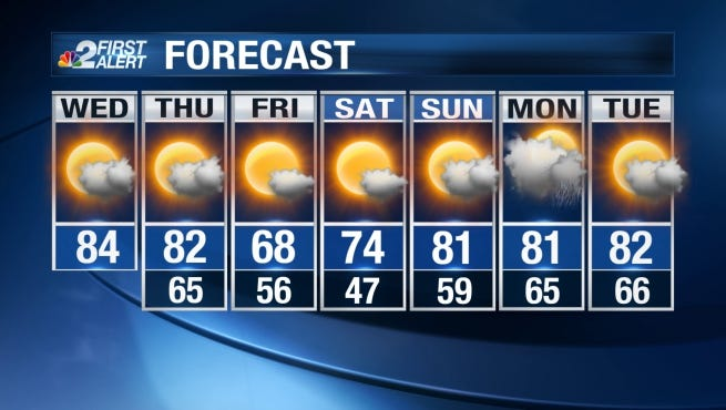Until a cold front arrives this week, conditions will remain warmer than normal and mainly dry.