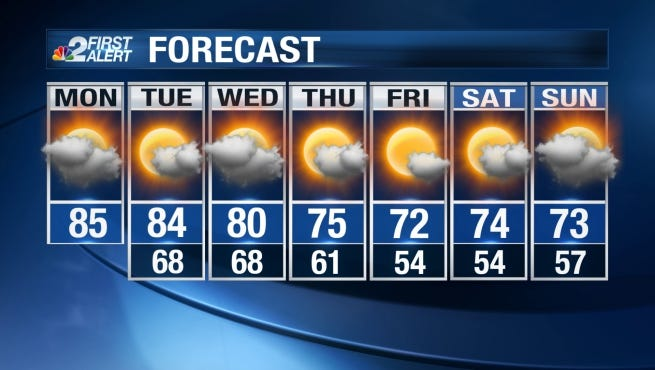 Monday's high temperature is expected to be back in the mid-80s.