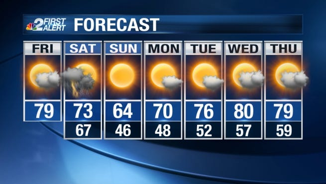 Expect more sunny and pleasant weather Friday with temperatures on track to reach the upper 70s.