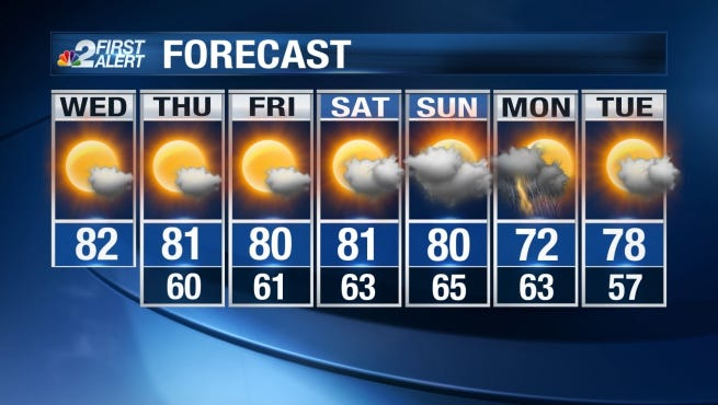 Wednesday will be partly sunny in the afternoon with highs near 81 degrees.