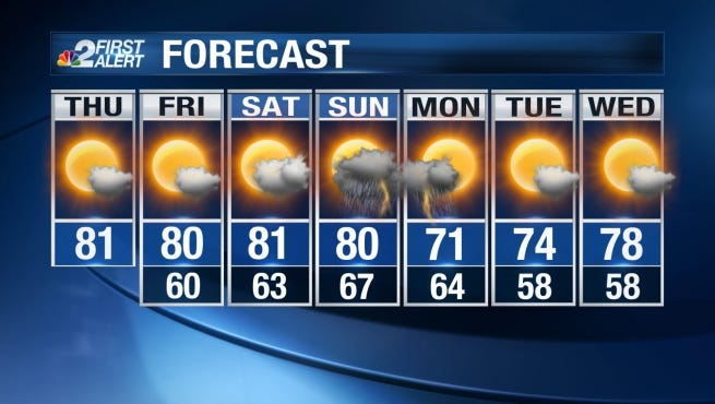 Expect mostly sunny skies and a nice afternoon with highs around 82.