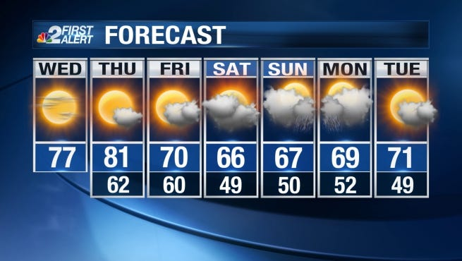 By late morning and through the afternoon hours, our weather should be fair and comfortable with highs in the mid 70s.