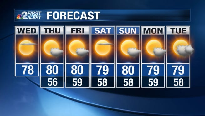 Tons of sunshine and comfortable afternoon highs in the 70s can be expected Wednesday.