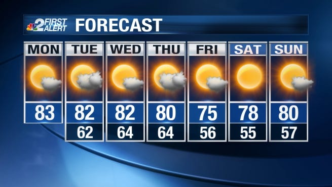 Mostly sunny skies can be expected Monday with temperatures reaching the low 80s for most of Southwest Florida.