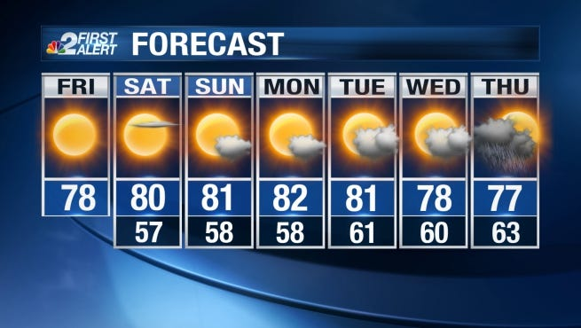 Friday's forecast calls for mostly sunny skies and a high in the mid to upper 70s.