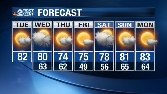 Afternoon highs will reach the upper 70s and lower 80s.