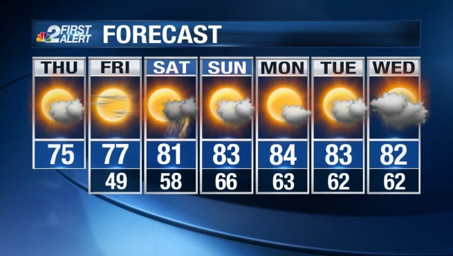 Temperatures will likely only peak in the mid 70s Thursday and Friday.