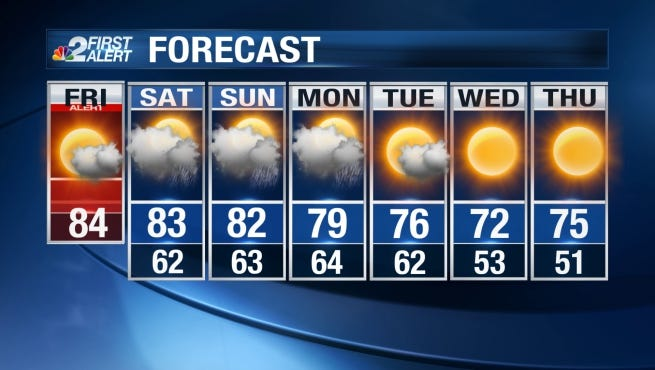 Daytime highs will be in the lower 80s through Sunday.