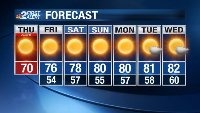 Expect a windy Thursday with a high barely reaching 70 degrees.