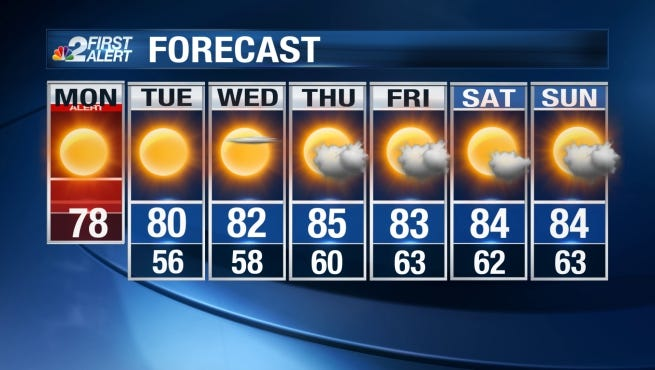 Daytime highs will easily reach the mid to upper 70s Monday on the first day of spring.