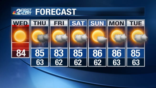 We'll see another day of full sunshine Wednesday with temperatures returning to the mid 80s during the afternoon.