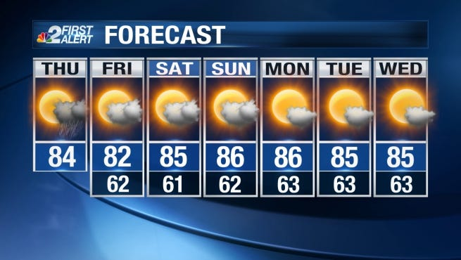 Thursday's high will be in the lower 80s.
