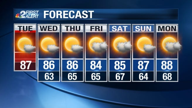 Clear sunny skies and above-average warmth will stay in place Tuesday across Southwest Florida.