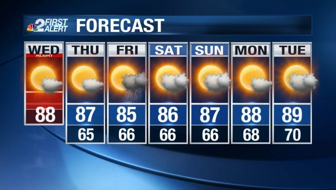 Expect an afternoon high Wednesday in the upper 80s.