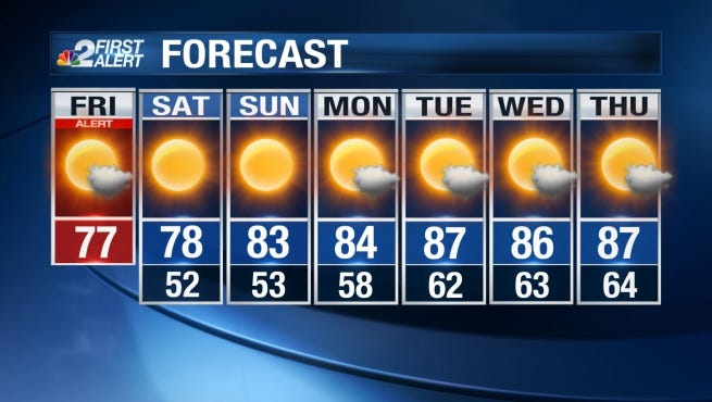 Conditions will remain breezy and cooler this weekend.