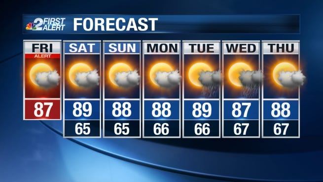 SWFL weather: Warm, dry, breezy weekend ahead.