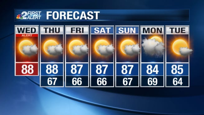 Wednesday will be noticeably sunnier than Tuesday, which will allow temperatures to get a bit warmer.