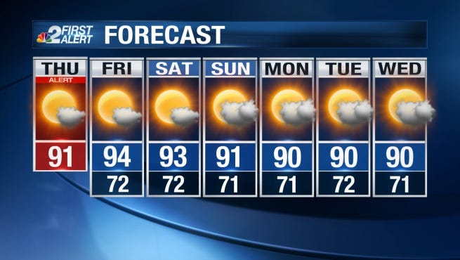 Warmer weather is on the way to Southwest Florida.
