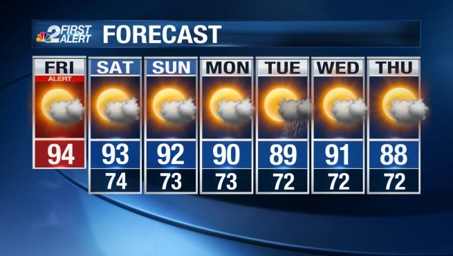 Over the weekend it will remain warm with highs in the lower 90s.