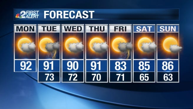 Hot, summerlike weather continues Monday.
