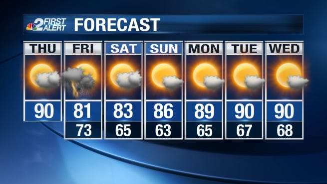 Our weather on Thursday looks warm and muggy.