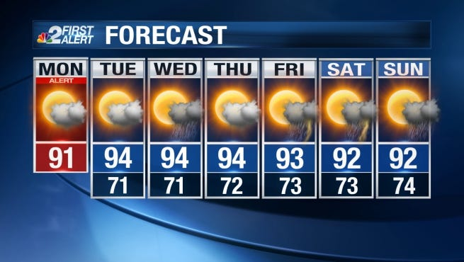 Today will be partly sunny and warmer with a few showers during the afternoon. Highs near 90.