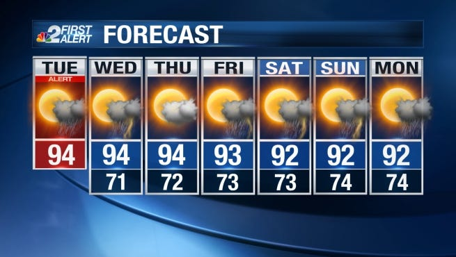 Afternoon highs are expected to soar a few degrees above the norm for this point in May.