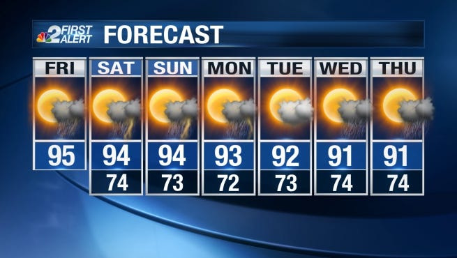 The high Friday will top out in the lower 90s again.