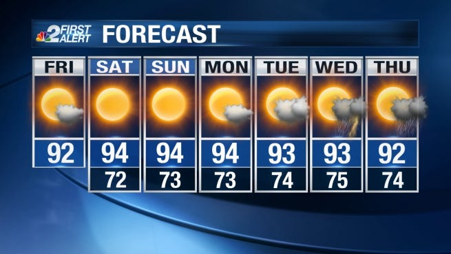 Despite a slightly cooler and less humid start, temperatures will get rather toasty Friday with sunshine in full force.