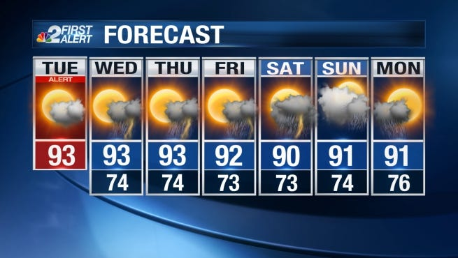 After a few days of sunny, sultry and relatively dry weather, rain chances make a comeback to our forecast today.