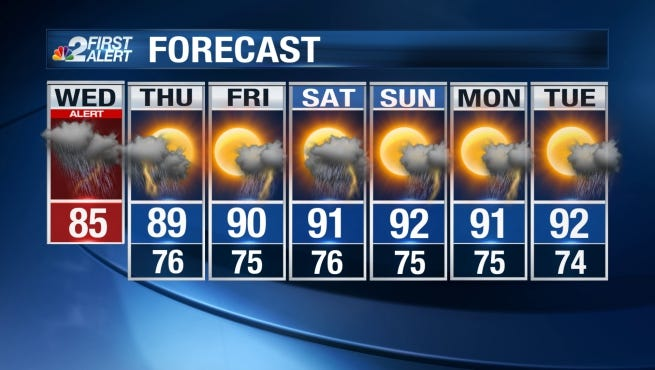 Expect the rain to continue on and off through Wednesday.