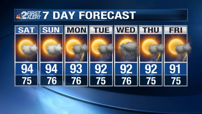 Highs today are expected to be even hotter than Thursday, with most locations topping out in the mid to upper 90s.