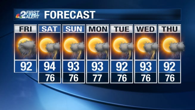 Hot and humid weekend ahead with stormy afternoons.