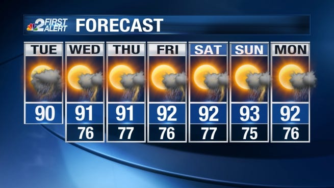 Tuesday afternoon's high will be around 90.