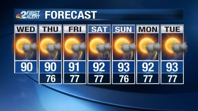 Expect high near 90 Wednesday.