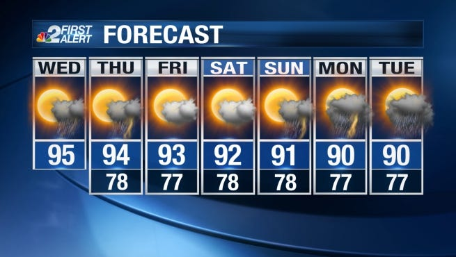 Highs this afternoon will be in the lower 90s, but heat index values may be as high as 111.