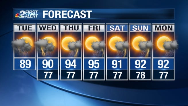 Expect more scattered downpours and storms through the day again Tuesday.