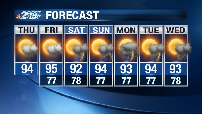 After a wet start to the week, we finally have a couple of dry – but HOT – days in the forecast.