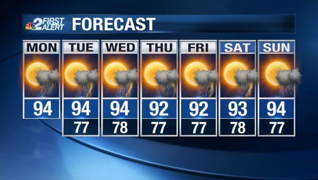 Temperatures will run slightly above average for this time of year as daytime highs soar into the mid-90s.