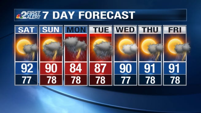 Southwest Florida will be partly sunny Friday with highs in the lower 90s.
