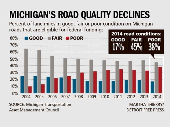 Michigan's road quality declines
