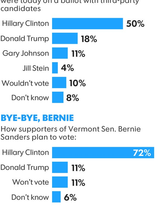 Data from USA TODAY/Rock the Vote Millennial poll (Photo: USA TODAY)
