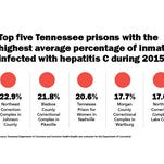 House Rep. John Mark Windle, D-Livingston, is calling for the state prison system to test all inmates for hepatitis C. The deadly liver disease has reached epidemic levels both inside and outside prison, health experts say.
