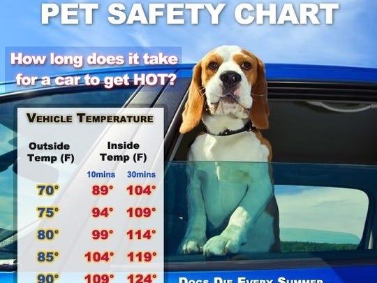 Heat chart