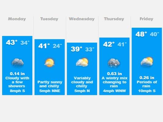 636165231424672118-weather.jpg