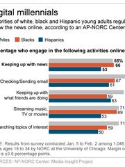 Graphic shows results of AP-NORC Center poll on millennials and digital engagement.