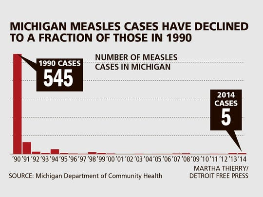 Last year, five Michigan residents contracted the measles virus, and one case has been confirmed this year.